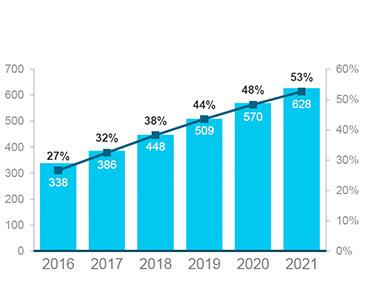 Antalet storskaliga datacenter kommer dubblas på fem år