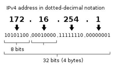 Kundefterfrågan det som driver IPv6