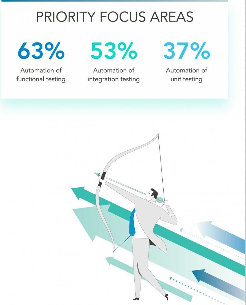 Trots vinsterna – få företag automatiserar sina tester
