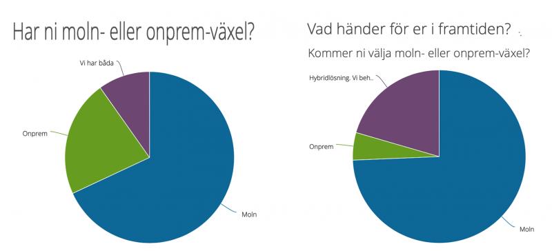 Hjälp oss kartlägga molnväxlarna på svenska marknaden