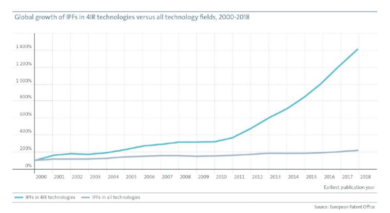 Sverige i patenttoppen för industri 4.0 – men Europa tappar mark