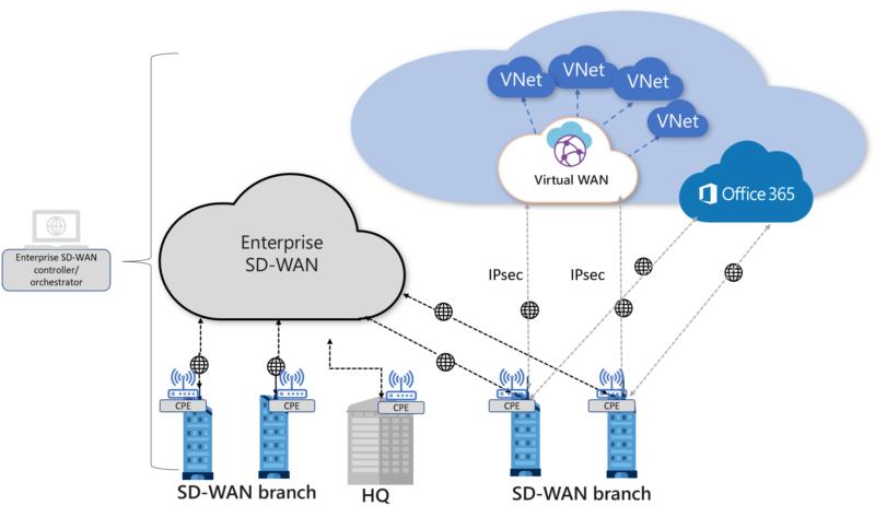 Globaldata: SD-WAN kan leda till att företag överger operatörer