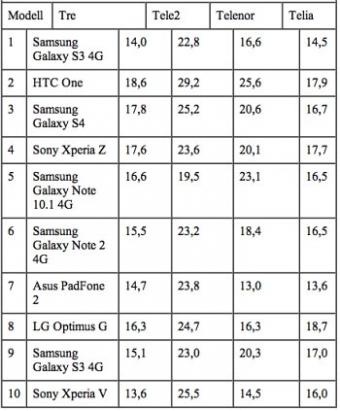 4g-mobilerna trivs i Tele2s nät